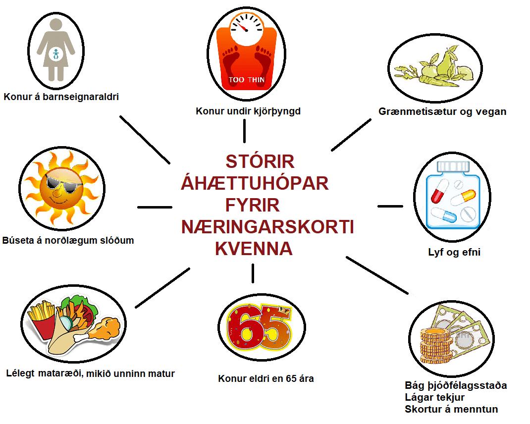 Bestu næringarefnin fyrir konur, áhættuþættir og mismunandi aldurskeið